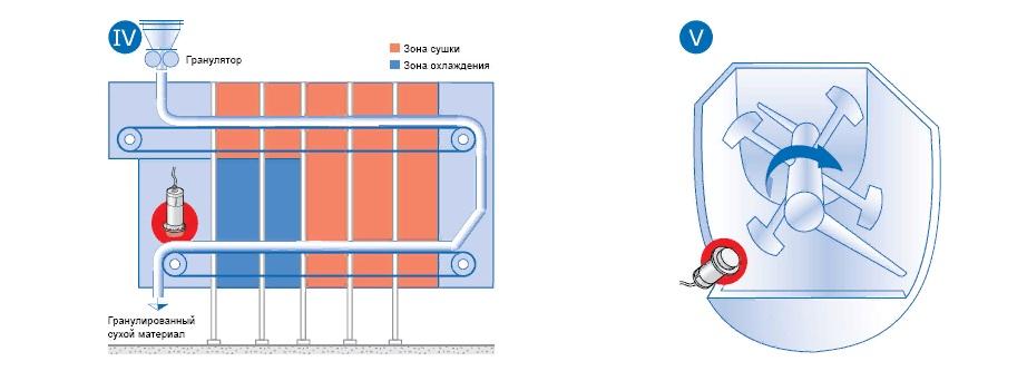 Измерение влажности в миксере.jpg
